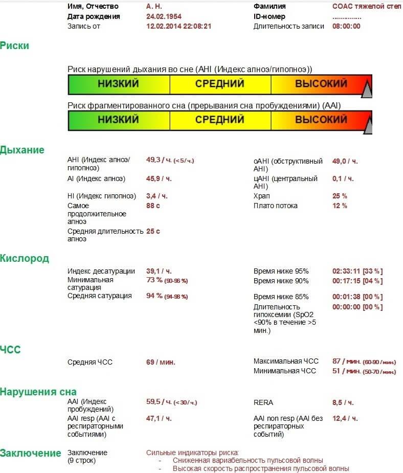 Результаты кардио-респираторного мониторинга