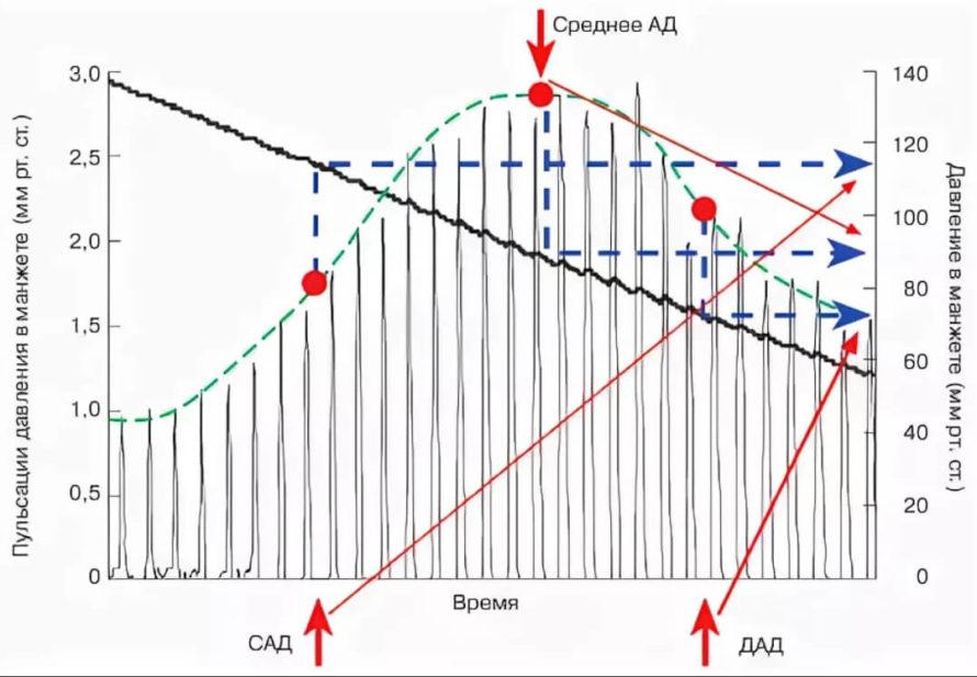 Прибор WatchPAT - диагностика апноэ